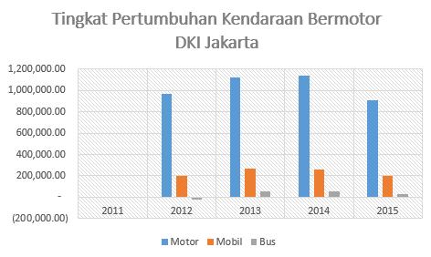 Macet Total di Jakarta, Prediksi 8 Tahun Lalu Jadi Kenyataan?